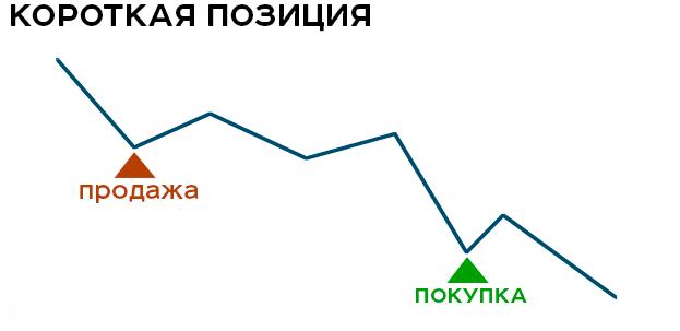 Как шортить акции на фондовом рынке
