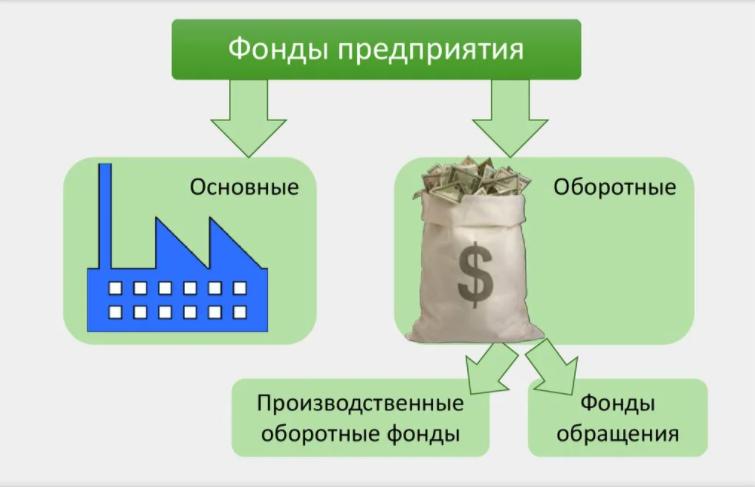 Что такое активы предприятия: их формирование и оптимизация