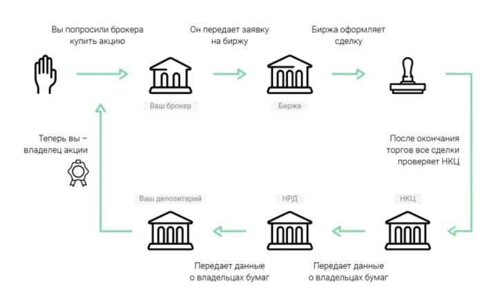 Что такое депозитарий, и зачем он нужен
